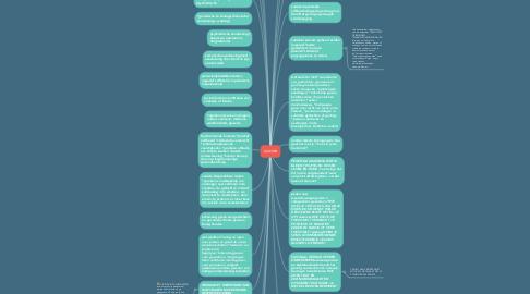 Mind Map: suicide