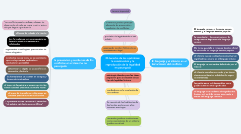 Mind Map: El derecho de los oprimidos: la construcción y la reproducción de la legalidad en pasargada