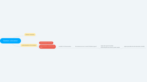 Mind Map: Gestion colocation