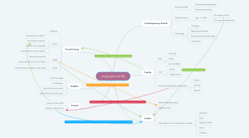 Mind Map: Languages and Me