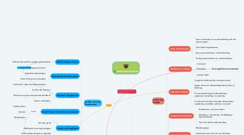 Mind Map: Quality Teaching Model