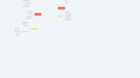 Mind Map: Haut