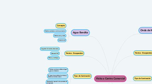 Mind Map: Visita a Centro Comercial