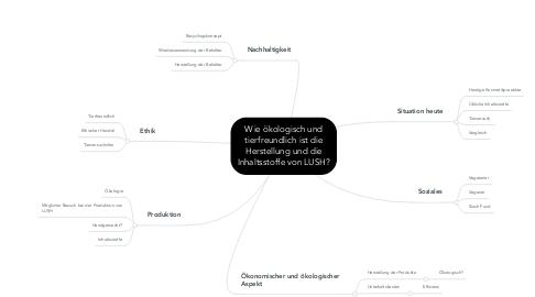 Mind Map: Wie ökologisch und tierfreundlich ist die Herstellung und die Inhaltsstoffe von LUSH?