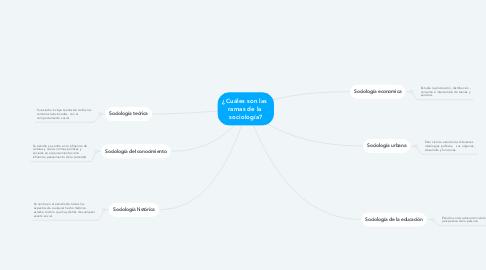 Mind Map: ¿Cuáles son las  ramas de la  sociología?