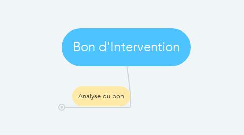 Mind Map: Bon d'Intervention