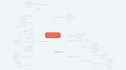 Mind Map: Contenidos Unidad 1 Historia de la psicología del  consumidor.