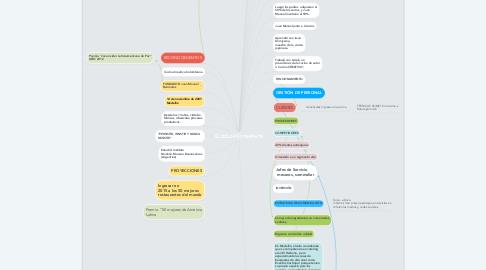 Mind Map: ELCIELO-RESTAURANTE