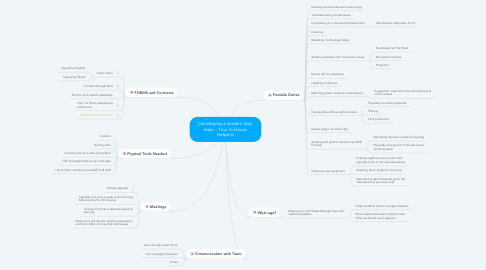 Mind Map: Developing a student tech team - Your In-House Helpers!