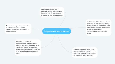 Mind Map: Propositos Argumentativos