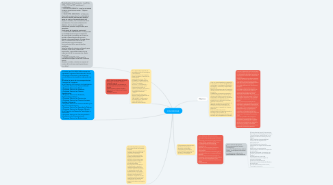 Mind Map: COLCIENCIAS