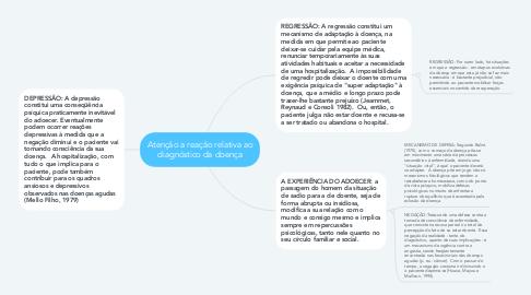 Mind Map: Atenção a reação relativa ao diagnóstico da doença