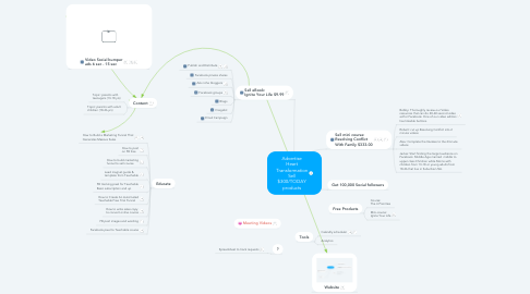 Mind Map: Advertise Heart Transformation Sell $300/TODAY products
