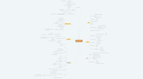 Mind Map: COPPERTOP