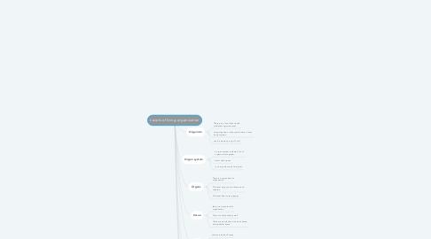 Mind Map: Levels of living organization