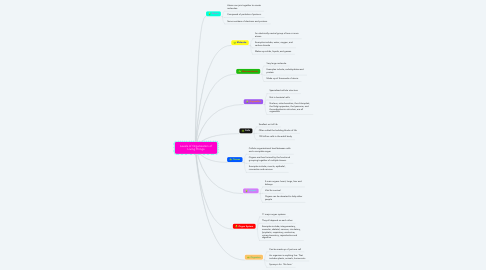 Mind Map: Levels of Organization of Living Things