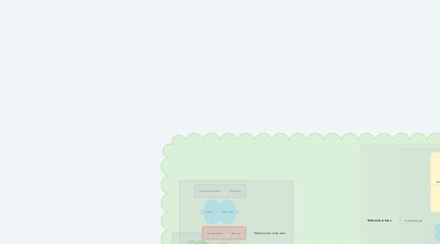 Mind Map: Evolución de los seres vivos -UNAD-Ingri Stphany Guzman Ico