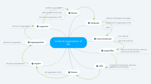 Mind Map: levels of organization of life