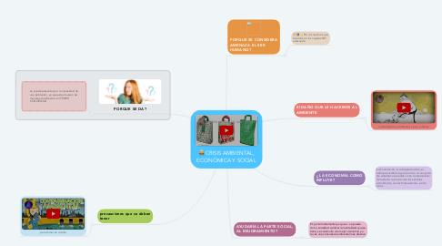 Mind Map: CRISIS AMBIENTAL, ECONÓMICA Y SOCIAL