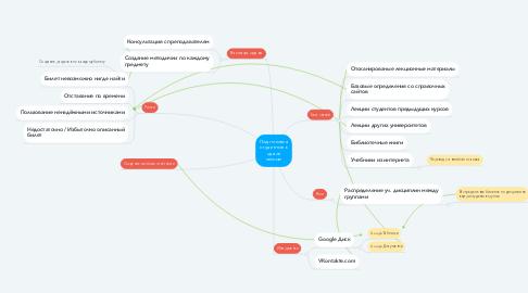 Mind Map: Подготовка студентов к сдаче сессии