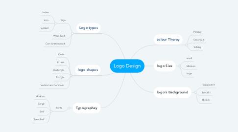 Mind Map: Logo Design