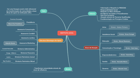 Mind Map: INSTITUTO AVIVA