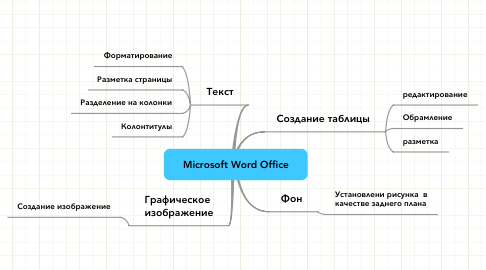 Mind Map: Microsoft Word Office