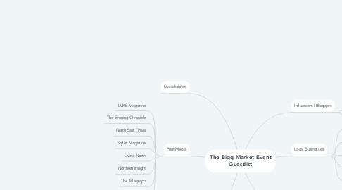Mind Map: The Bigg Market Event Guestlist