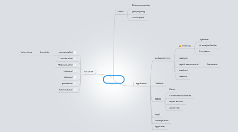 Mind Map: biologisk