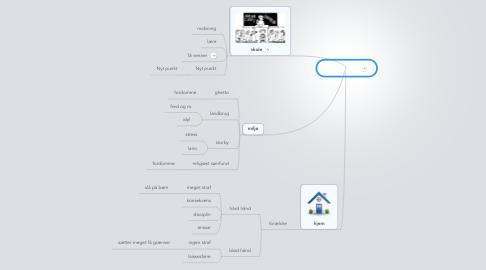 Mind Map: opdragelse
