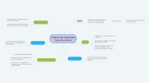 Mind Map: medidas de dispersión