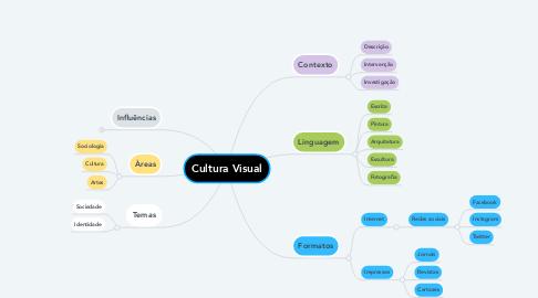 Mind Map: Cultura Visual