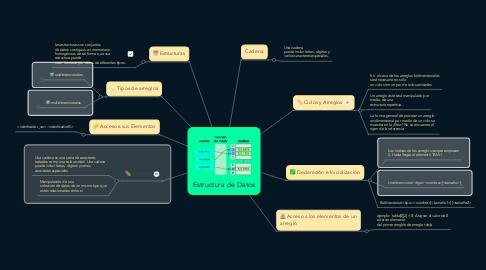 Mind Map: Estructura de Datos