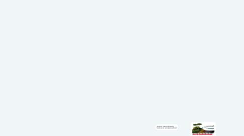 Mind Map: Sustentabilidad y Combustibles fósiles.