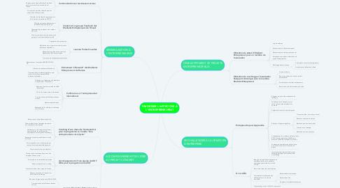 Mind Map: FAVORISER L'APPROCHE À L'ENTREPRENEURIAT