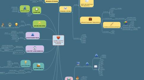 Mind Map: LAPSEST LÄHTUV ÕPETAMINE JA ÕPPIMINE