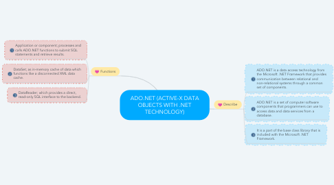 Mind Map: ADO.NET (ACTIVE-X DATA OBJECTS WITH .NET TECHNOLOGY)