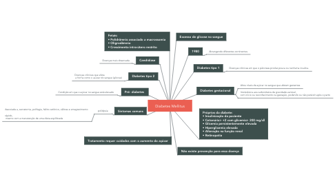 Mind Map: Diabetes Mellitus