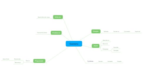 Mind Map: Quaresma