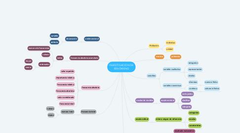 Mind Map: INVESTIGACIÓN DE FENÓMENO