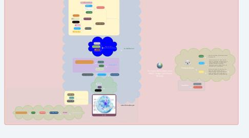 Mind Map: Evolucion de los seres vivos - UNAD - Edgar Jose Osorio Ramirez