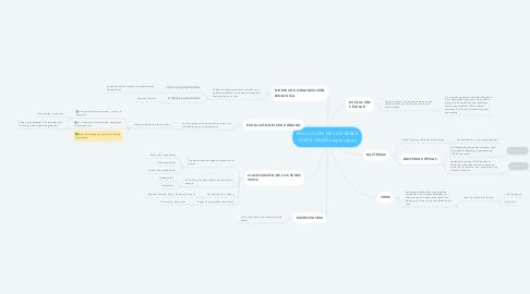 Mind Map: EVOLUCIÓN DE LOS SERES VIVOS-UNAD-Laura López