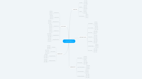 Mind Map: Financial Statement PT Trada Alam Minera Tbk