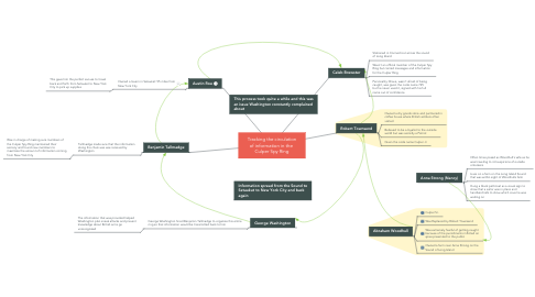 Mind Map: Tracking the circulation of information in the  Culper Spy Ring