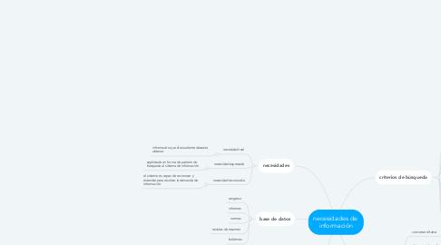 Mind Map: necesidades de  información