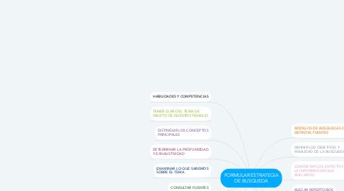 Mind Map: FORMULAR ESTRATEGIA DE BUSQUEDA