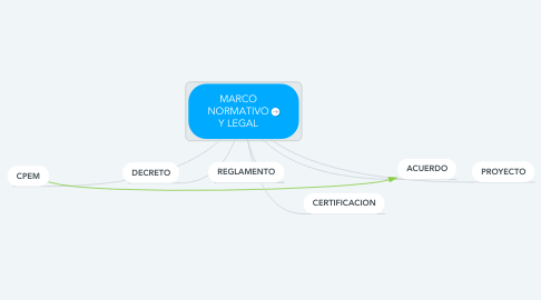 Mind Map: MARCO NORMATIVO Y LEGAL