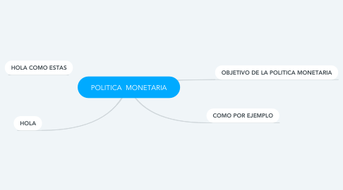 Mind Map: POLITICA  MONETARIA