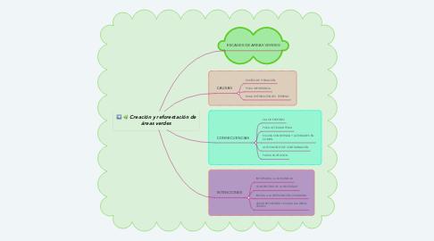 Mind Map: Creación y reforestación de áreas verdes