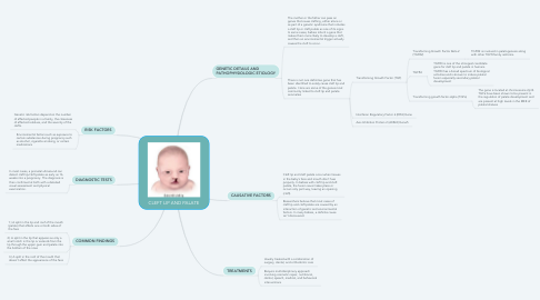 Mind Map: CLEFT LIP AND PALATE